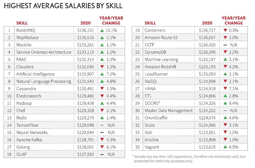 Online Courses for career development