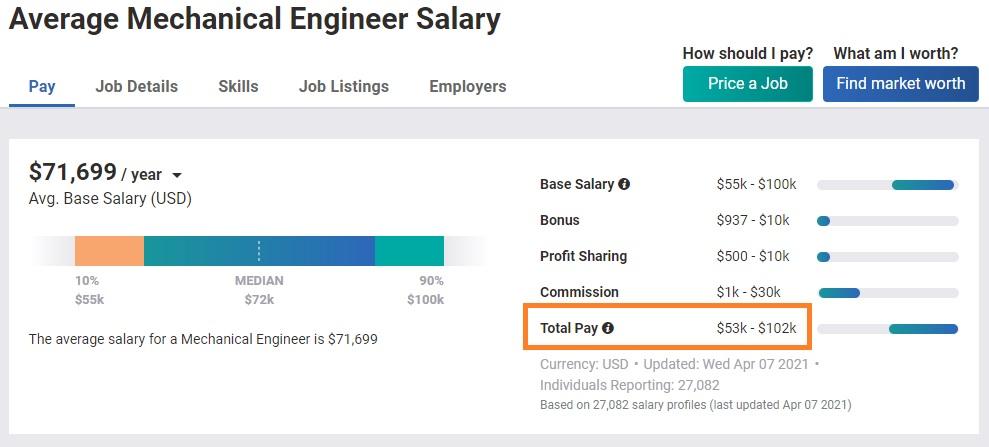 mechanical engineer salary stats 2021
